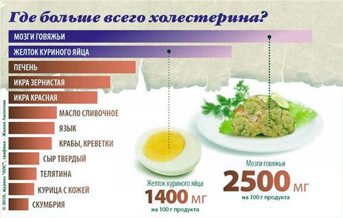 Какие продукты можно при повышенном холестерине таблица